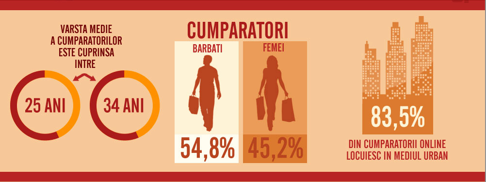 Infografic E-Commerce Romania 2012