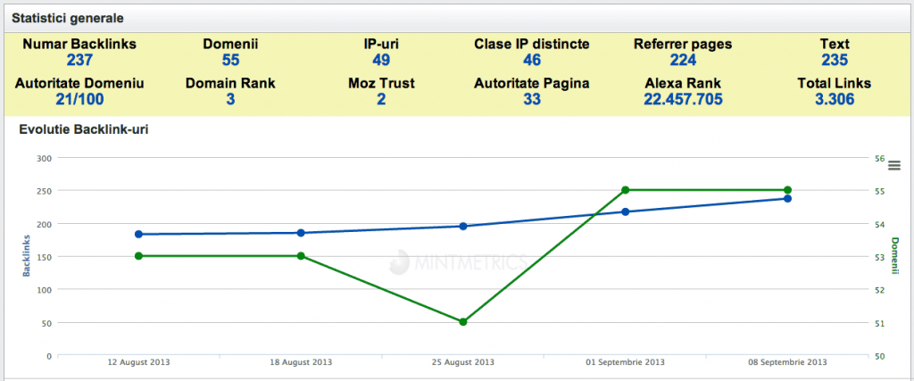 mintmetrics backlinks