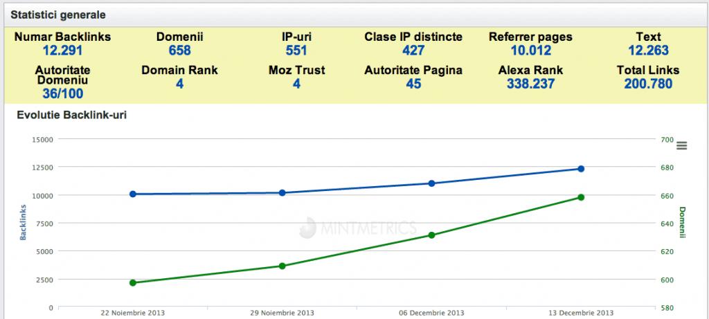 statistici backlinks