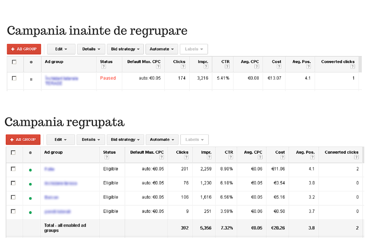optimizare campanie adwords