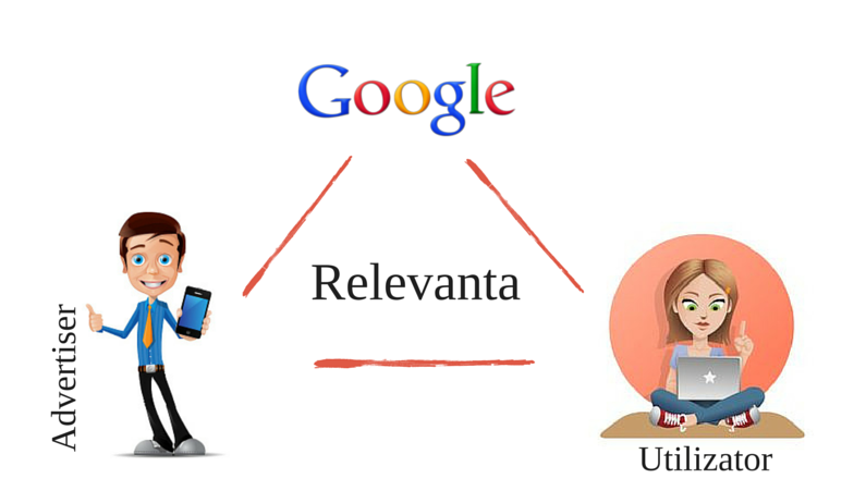 relevanta google adwords