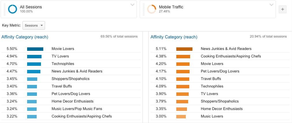 google analytics interes mobile