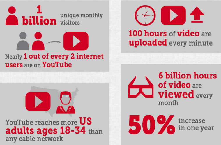 statistici youtube