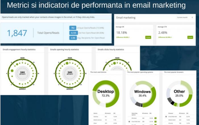 statistici email marketing