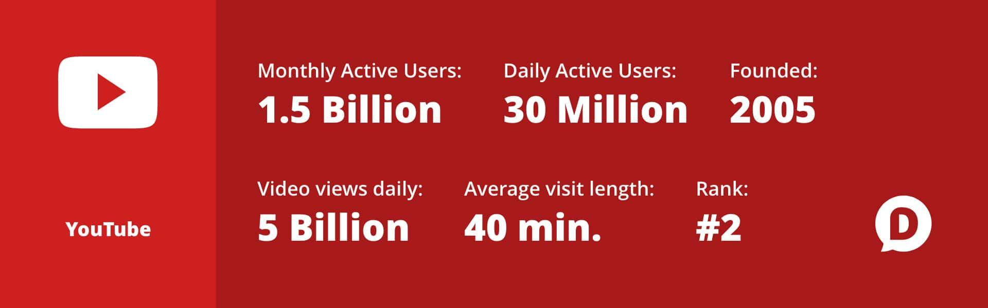 youtube statistici 2018