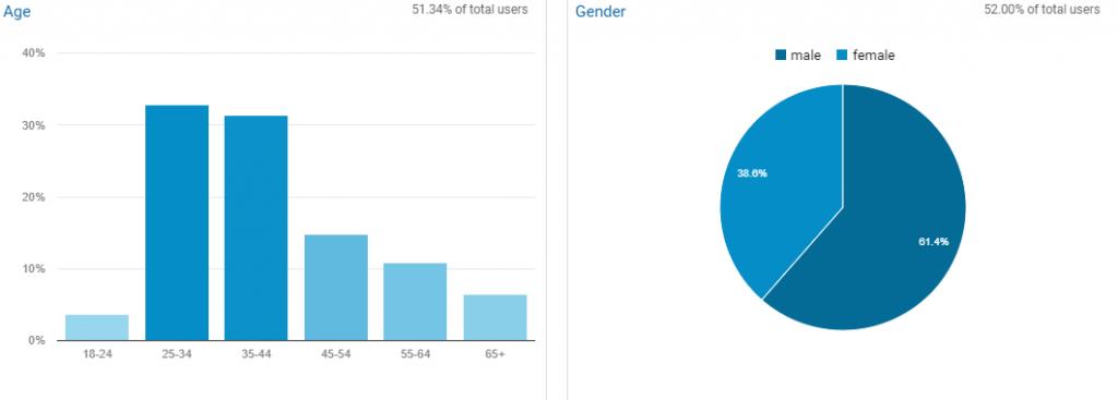 date demografice
